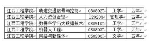 2019年江西工程学院新增5个本科专业