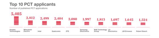 2018年国际专利申请排名发布:大疆创新连续四年位中国企业前十