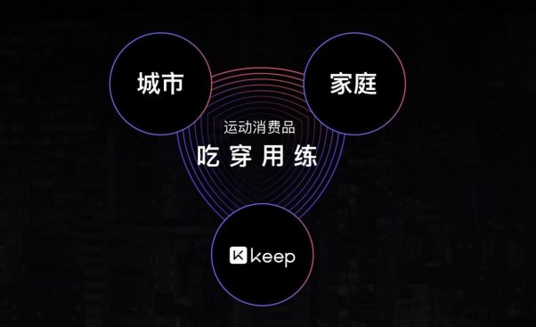 Keep 发布2019年营销版图,解构UP营销新势能