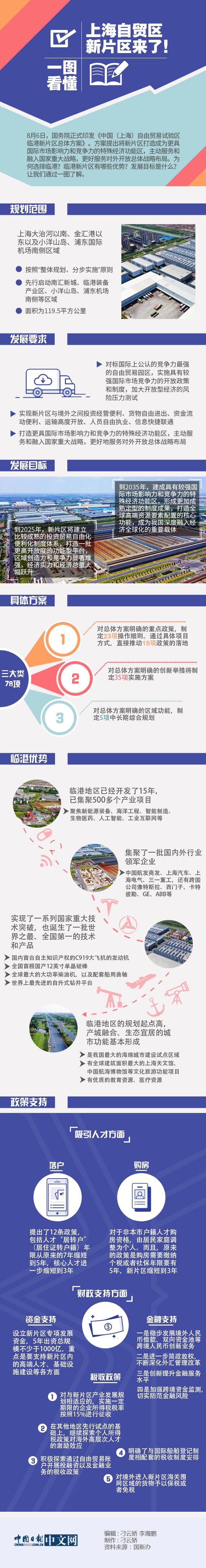 上海自贸区新片区来了!一图看懂