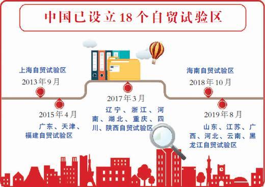 中国形成自贸试验区开放矩阵 成为外商投资热点地区