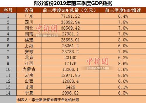 2019中国gdp_2019中国gdp排名省份