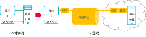华为iLab联合顺网科技发布云游戏