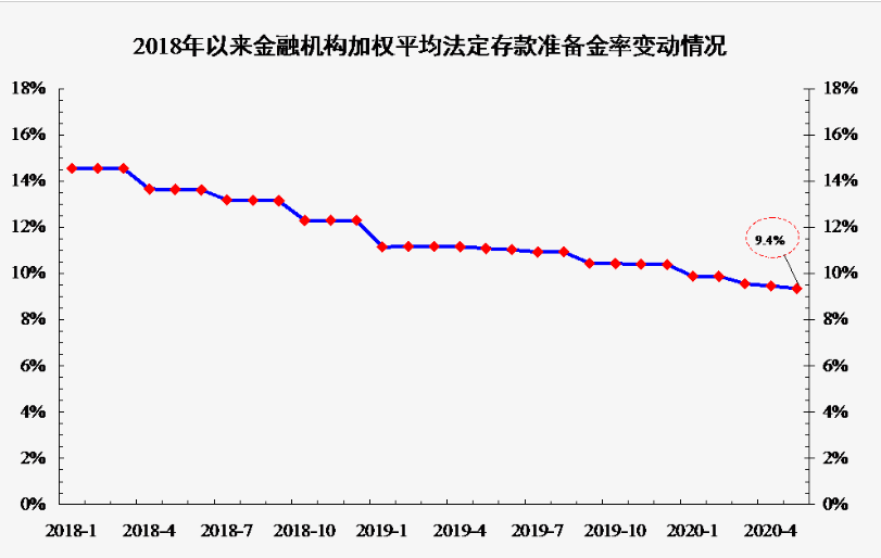 自2018年以來央行降準12次 發揮支持實體經濟積極作用