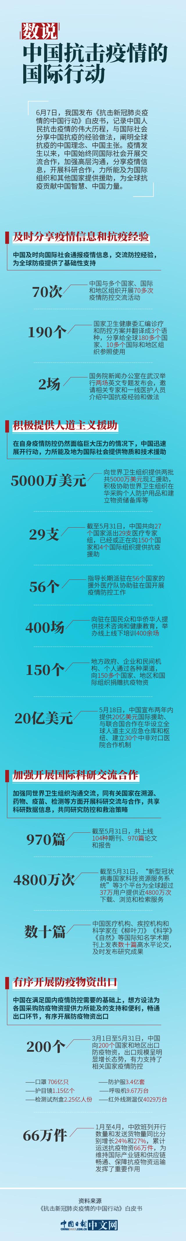数说中国抗击疫情的国际行动