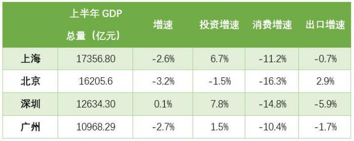 一线城市经济半年报:北上广增速低于全国 深圳实现正增长