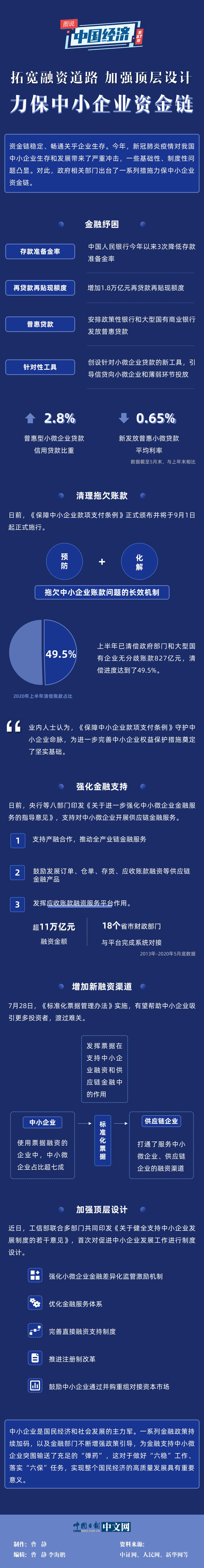 【图说中国经济】拓宽融资道路 加强顶层设计:力保中小企业资金链