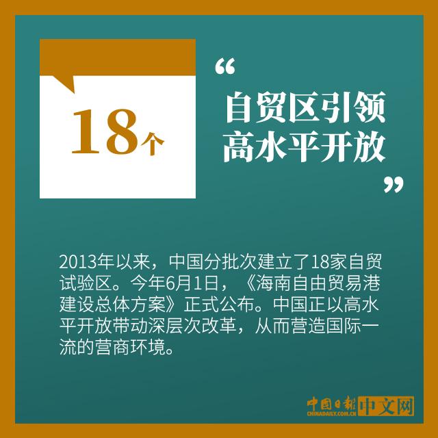 数说|中国持续打造国际一流营商环境 获国际社会认可