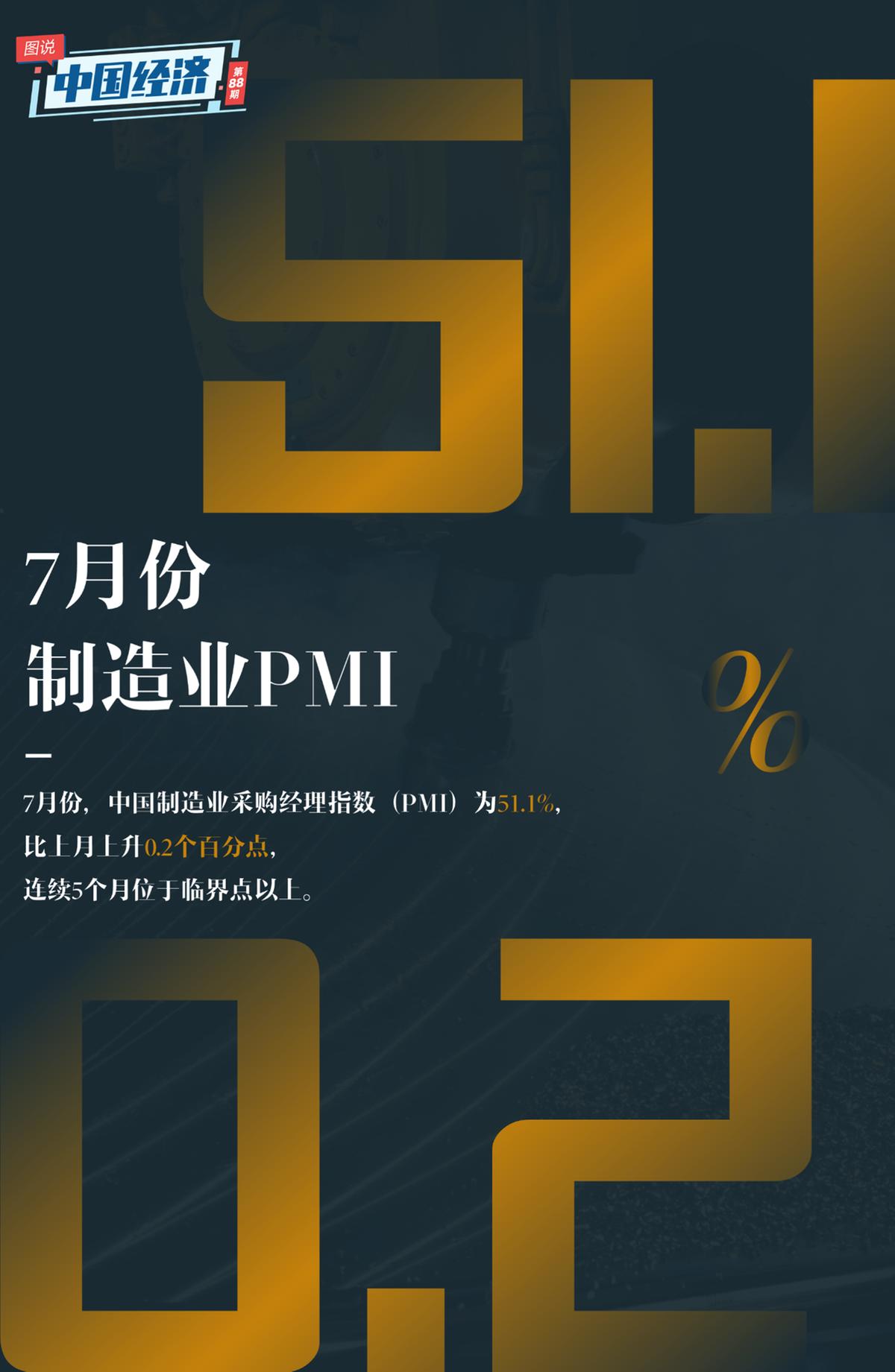 【图说中国经济】制造业PMI连续5个月超临界点 中国经济释放积极信号