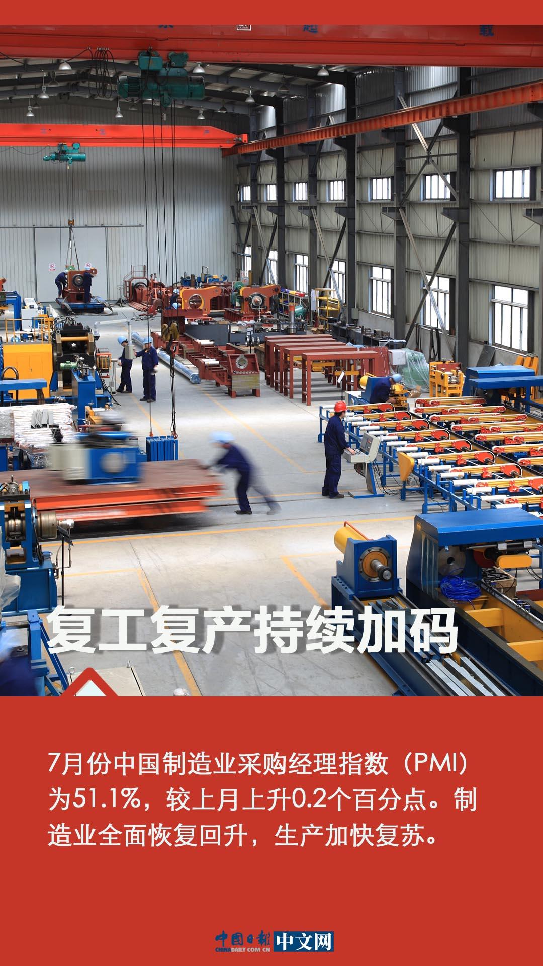 【图说中国经济】多指标向好 推动下半年中国经济乘风破浪
