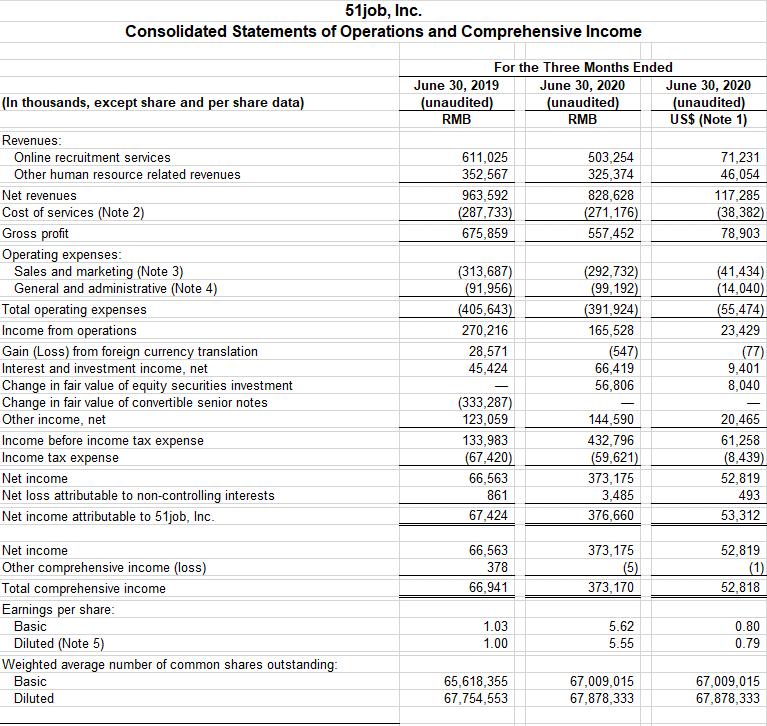 第二季度净利润增至3.767亿元 前程无忧挖掘业务新增长点谋求C端突破