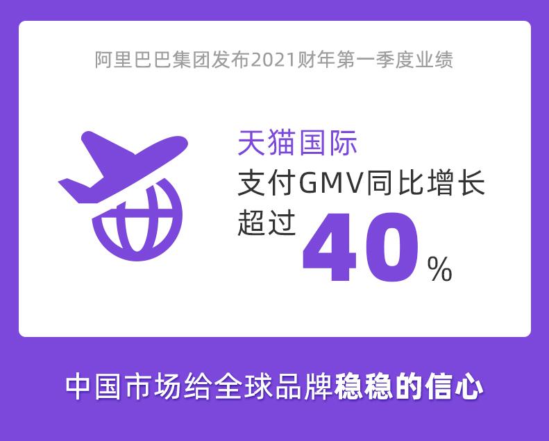 天猫国际Q1同比增长超40%,中国市场给全球品牌稳稳的信心