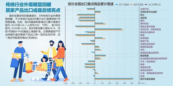 年内首次转正 前8月外贸出口增0.8%