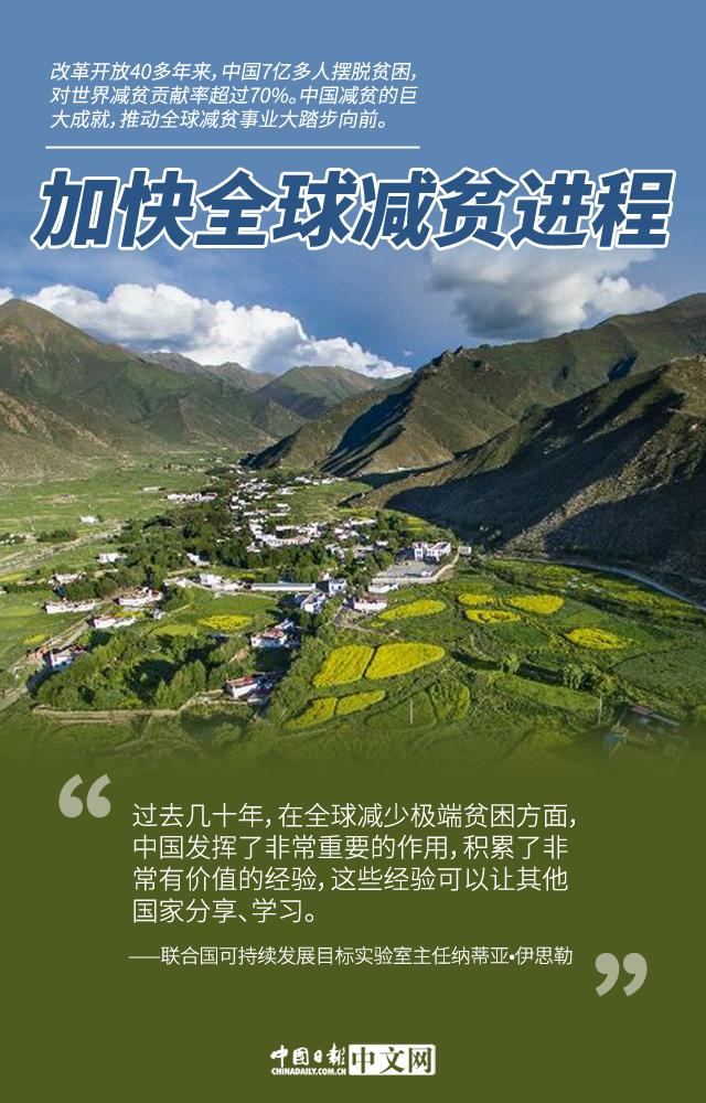 图说】中国持续为全球减贫事业贡献力量- 中国日报网