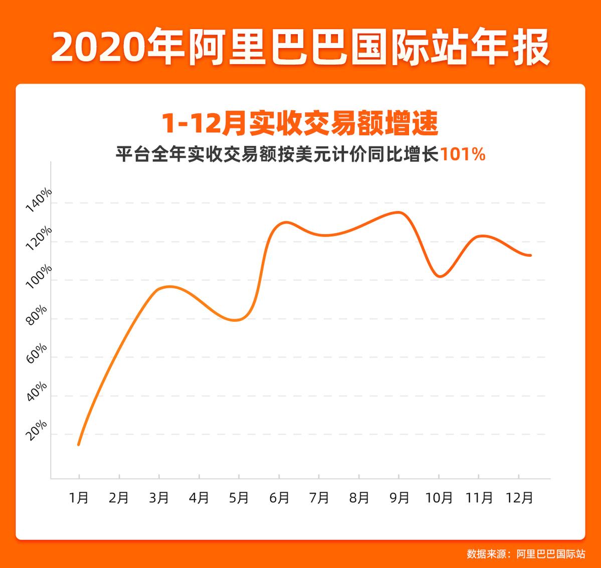 2020年数字化新外贸逆风翻盘 阿里国际站全年交易额激增101%
