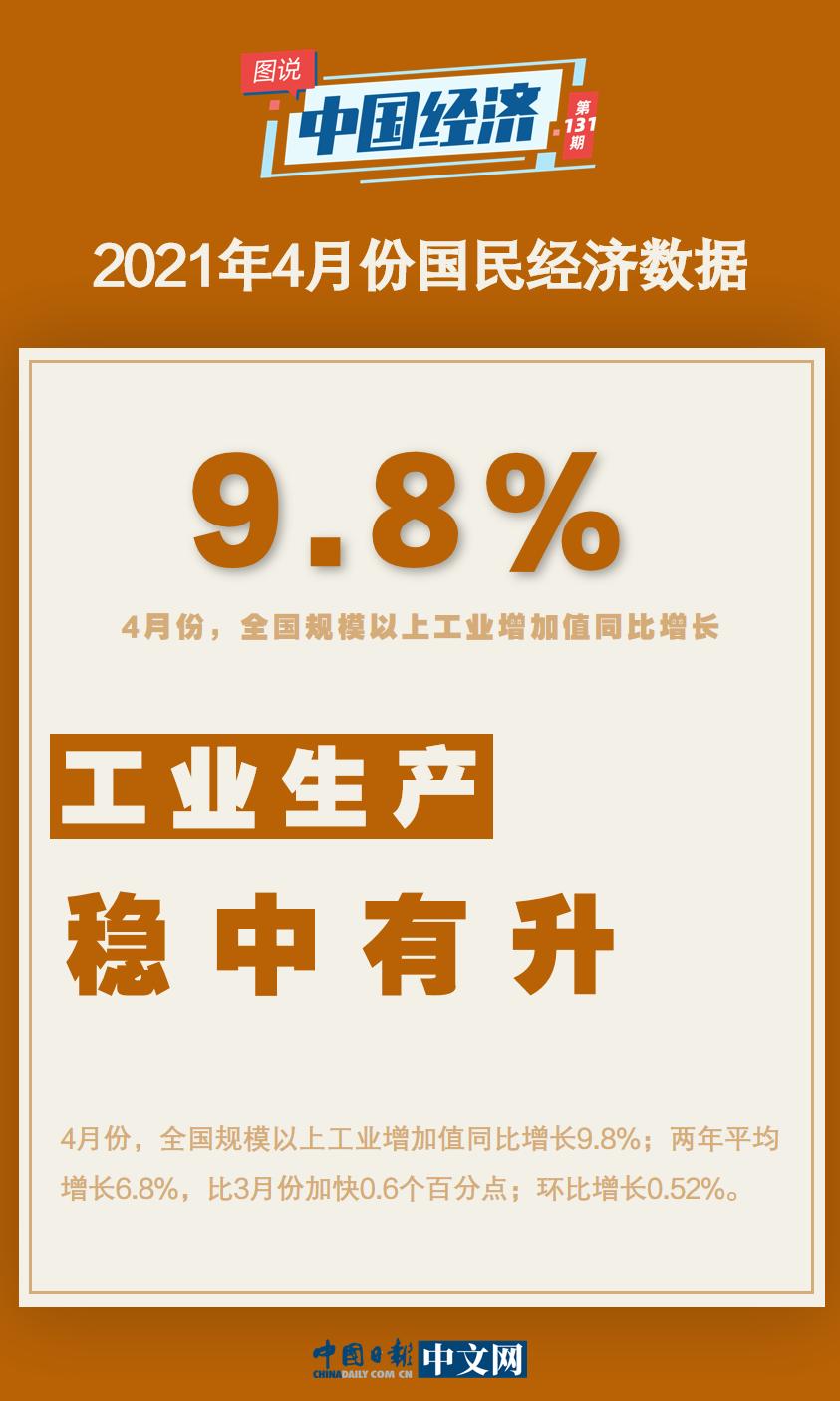 【图说中国经济】4月份国民经济运行数据公布:稳中加固,稳中向好