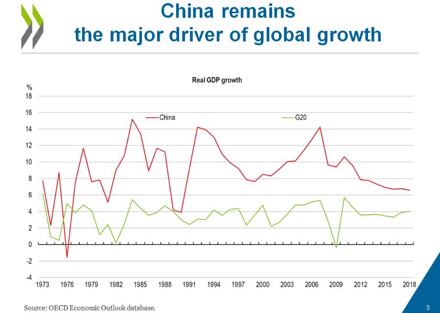 中国gdp占比_中国农民占比统计图